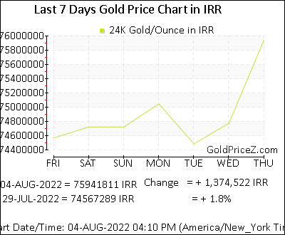 Gold Price Per Ounce Today In Iran
