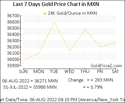 Today Gold Price Per Ounce In Mexican Peso Mxn