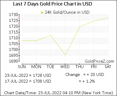 Gold Price In Us Dollar Usd Today Per