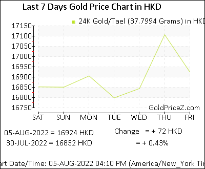 Gold Price Per Tael Today In Hong Kong