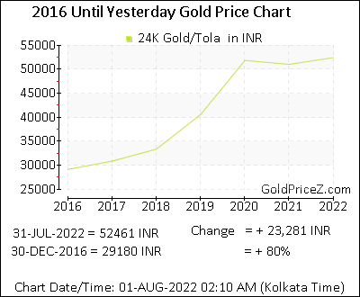 Tola Gold Price In India Today