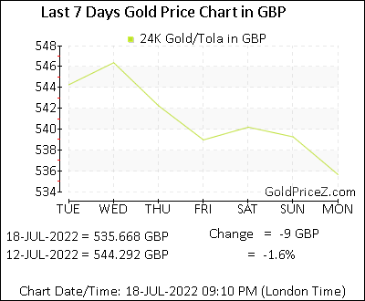Today Gold Rate Per Tola In Gbp