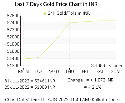 Gold Price Per Tola Today In India