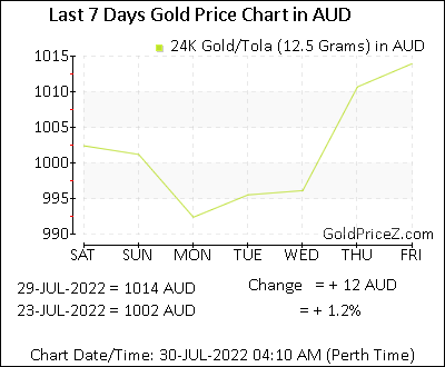 Gold Price Per Tola Stan In Aud