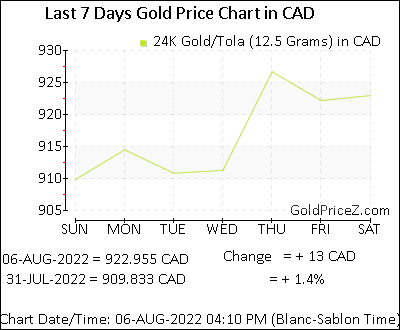 Gold Price Per Tola 12 5 G Today In Canada Tola Gold Rates In Cad