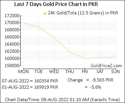 Gold Rate Today Per Tola In Stan The Picture